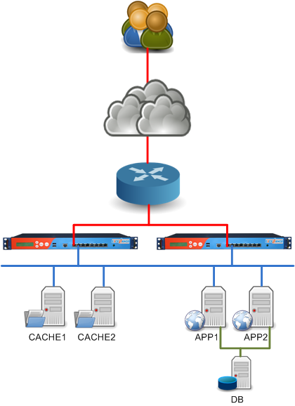 Smart content switching for news website | HAProxy Technologies