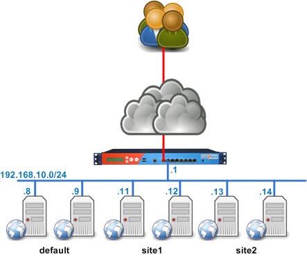 load balancing, affinity, persistence, sticky sessions: what you
