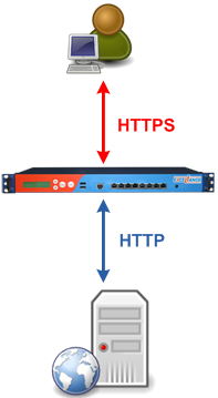 How to get SSL with HAProxy getting rid of stunnel, stud