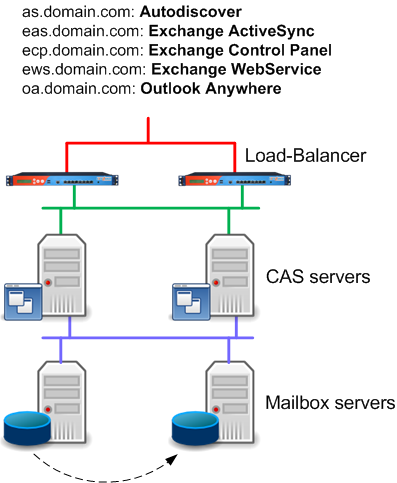 exchange_2013_multiple_hostnames