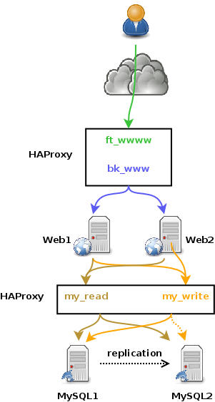 HAProxy, high mysql request rate and TCP source port